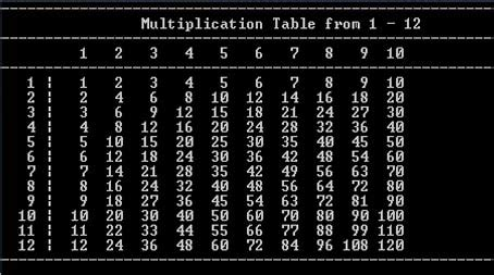 Generating Multiplication Table from 1-12 in C | Sushil's