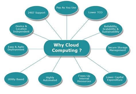 Cloud-Computing-Benefits CakeHR Blog | Easy to implement